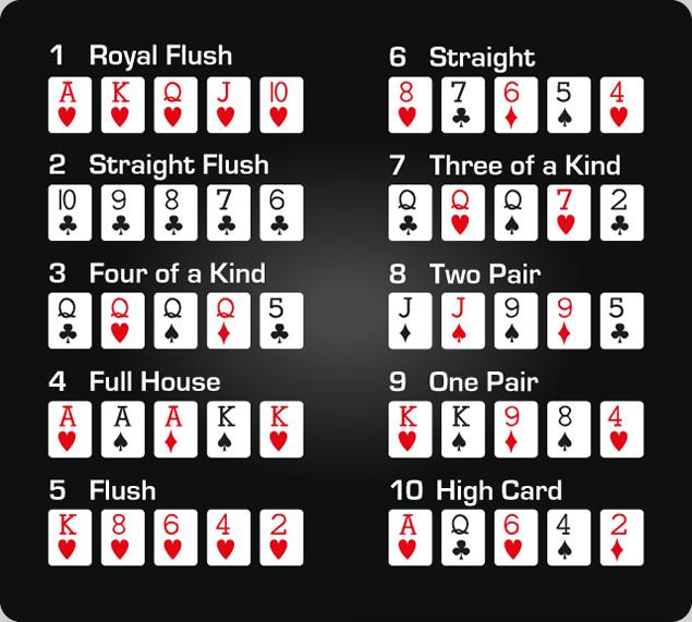 แพ้ชนะจะอยู่ที่แต้มไพ่ Poker ของใครสูงสุด สำหรับหน้าไพ่นั้นจะเรียงตั้งแต่มากไปหาน้อยไล่จาก A(ACE),K,Q,J,10,9,8,7,6,5,4,3,2